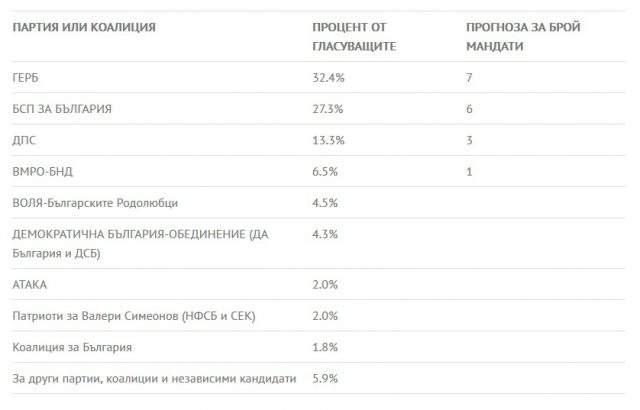 """""""Екзакта"""": ГЕРБ изпреварва БСП с 5% за евроизборите"""