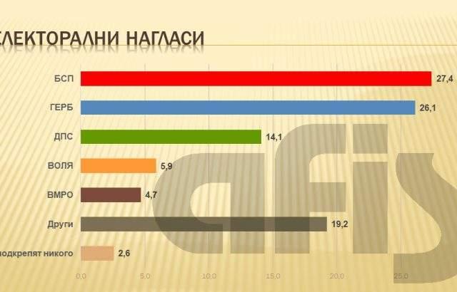 АФИС: БСП изпреварва с 27,4% ГЕРБ, които събират 26,1%, ДПС стабилно трети с 14,1%