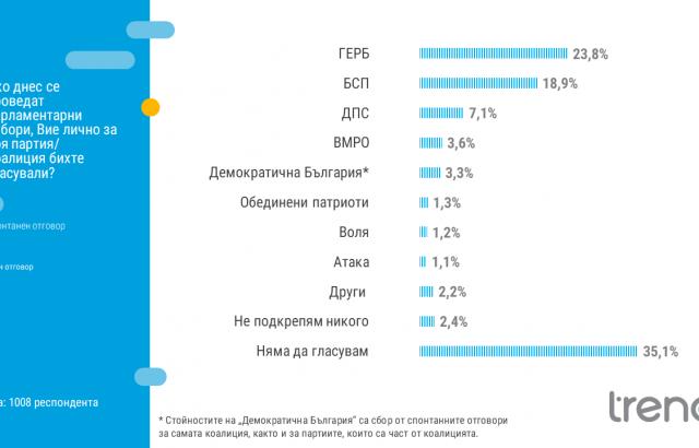 """""""Тренд"""": Пет формации ще прескочат изборната бариера от 4% при евентуални парламентарни избори"""