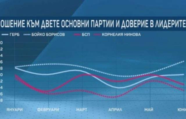 """""""Маркет линкс"""": Борисов с по-висок рейтинг от ГЕРБ, Нинова с по-малко доверие от БСП"""