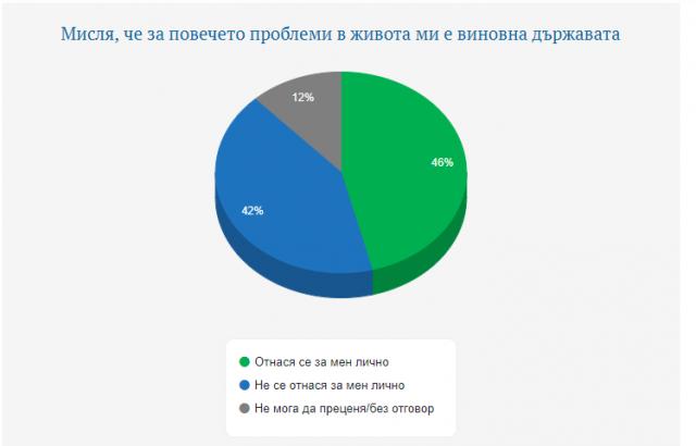 """""""Галъп"""": 46% от българите смятат, че държавата е виновна за проблемите им"""