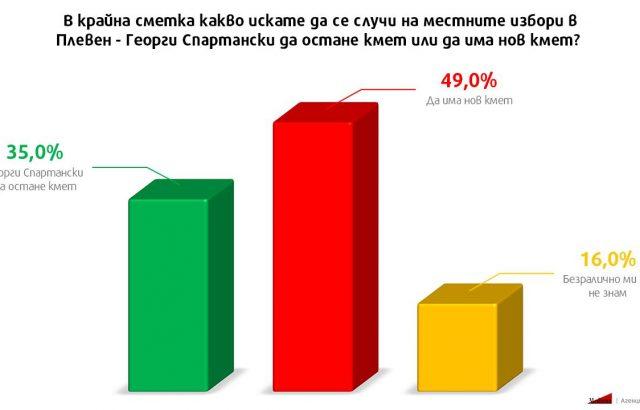 """""""Медиана"""":  Половината от плевенчани искат нов кмет на мястото на Спартански"""